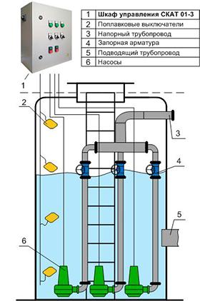 управления щиты на станции инструкции схемы и кнс принципиальные